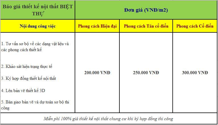 Giá thiết kế nội thất biệt thự mới 04/2021