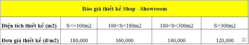 Báo giá thiết kế nội thất Showroom